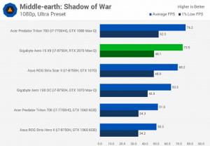мобильная видеокарта GeForce RTX 2070 опережает мобильную GTX 1070 всего на 10%