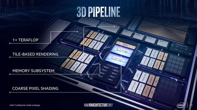 Intel Gen11 - презентация нового iGPU на GDC 2019